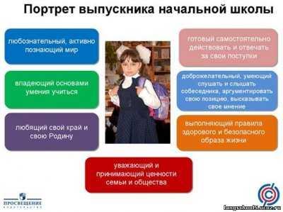 ...в соответствии с Федеральным государственным образовательным стандартом начального общего образования (ФГОС НОО) .